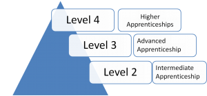 App levels